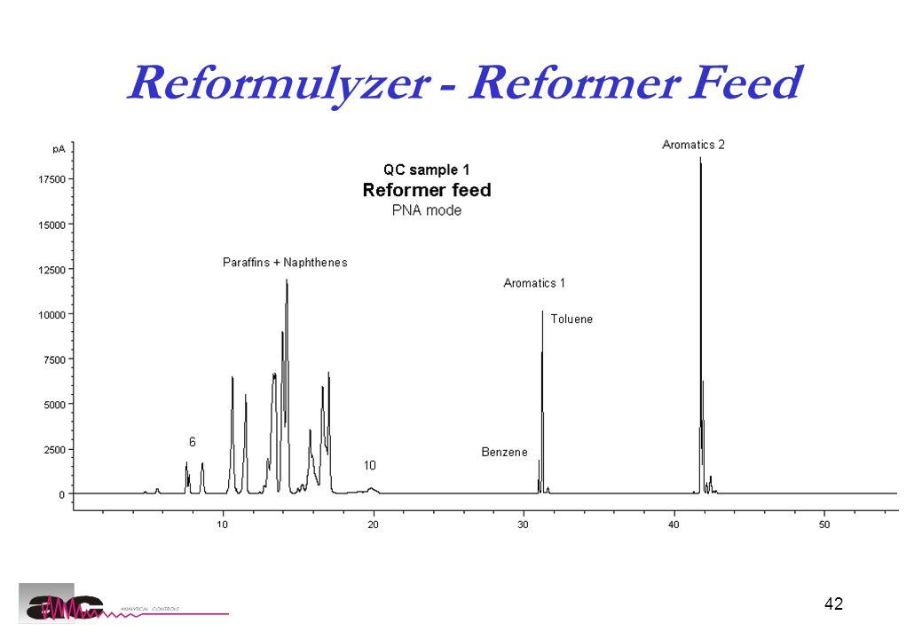 42 Reformulyzer - Reformer Feed