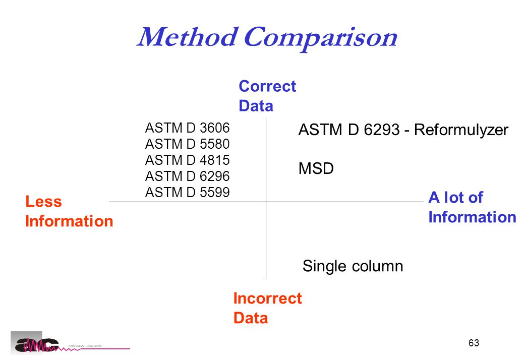 63 Method Comparison ASTM D 3606 ASTM D 5580 ASTM D 4815 ASTM D 6296 ASTM D 5599 ASTM D 6293 - Reformulyzer MSD Single column Less Information A lot of Information Correct Data Incorrect Data