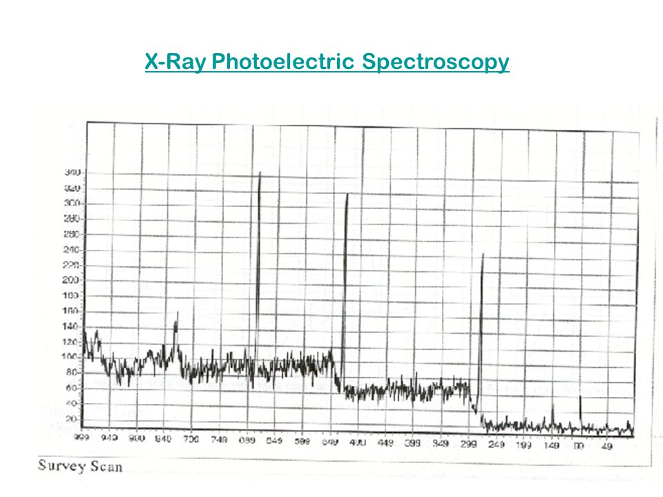 X-Ray Photoelectric Spectroscopy