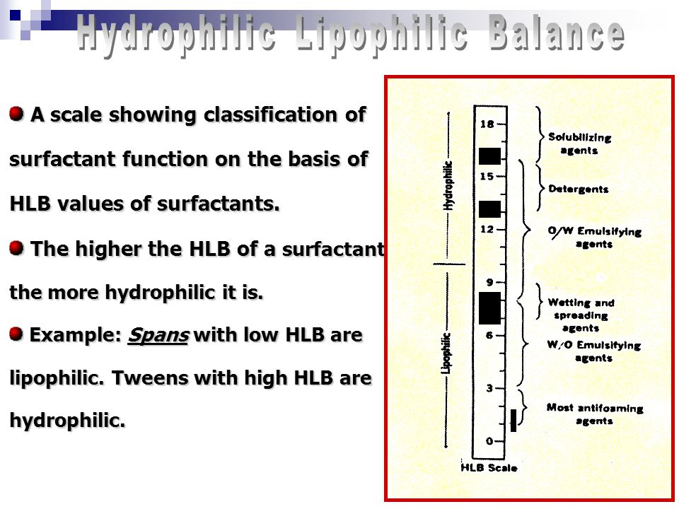 14 A scale showing classification of surfactant function on the basis of HLB values of surfactants. A scale showing classification of surfactant funct