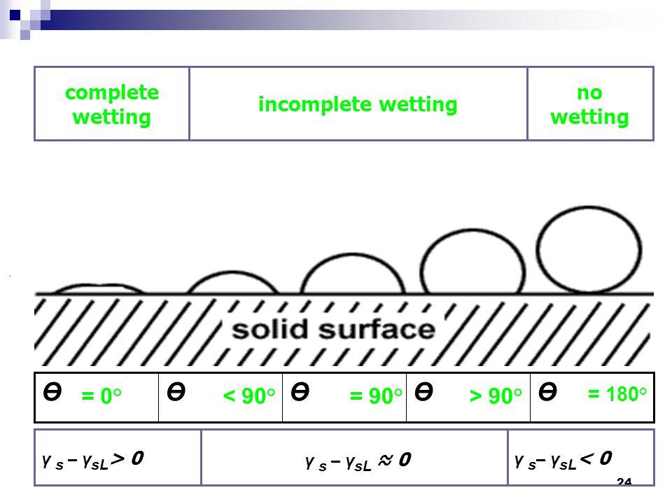 24. no wetting incomplete wetting complete wetting = 0° < 90° = 90° > 90° = 180° ӨӨӨӨӨ γ s – γ sL < 0 γ s – γ sL ≈ 0 γ s – γ sL > 0