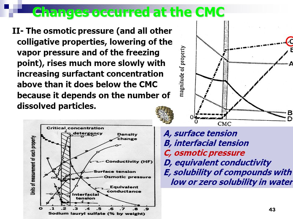 43 Changes occurred at the CMC A, surface tension B, interfacial tension C, osmotic pressure D, equivalent conductivity E, solubility of compounds wit