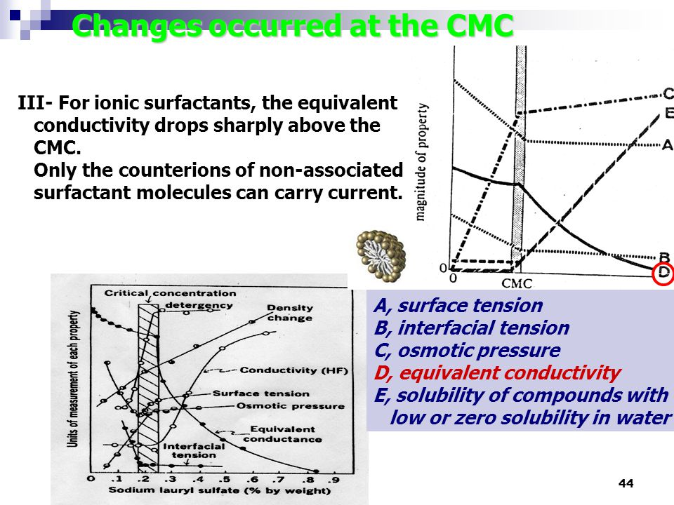 44 Changes occurred at the CMC A, surface tension B, interfacial tension C, osmotic pressure D, equivalent conductivity E, solubility of compounds wit