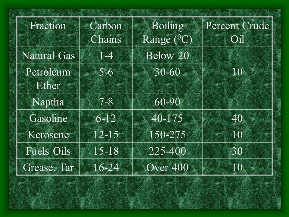 FractionCarbon Chains Boiling Range ( 0 C) Percent Crude Oil Natural Gas1-4Below 20 10 Petroleum Ether 5-630-60 Naptha7-860-90 Gasoline6-1240-17540 Kerosene12-15150-27510 Fuels Oils15-18225-40030 Grease, Tar16-24Over 40010