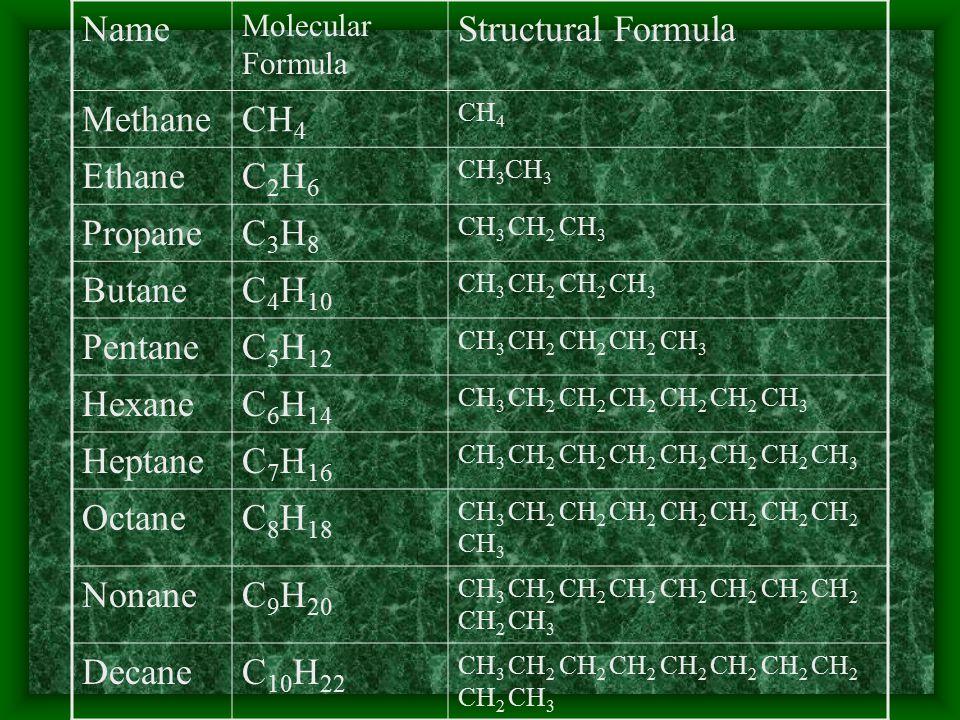 Name Molecular Formula Structural Formula MethaneCH 4 EthaneC2H6C2H6 CH 3 PropaneC3H8C3H8 CH 3 CH 2 CH 3 ButaneC 4 H 10 CH 3 CH 2 CH 2 CH 3 PentaneC 5 H 12 CH 3 CH 2 CH 2 CH 2 CH 3 HexaneC 6 H 14 CH 3 CH 2 CH 2 CH 2 CH 2 CH 2 CH 3 HeptaneC 7 H 16 CH 3 CH 2 CH 2 CH 2 CH 2 CH 2 CH 2 CH 3 OctaneC 8 H 18 CH 3 CH 2 CH 2 CH 2 CH 2 CH 2 CH 2 CH 2 CH 3 NonaneC 9 H 20 CH 3 CH 2 CH 2 CH 2 CH 2 CH 2 CH 2 CH 2 CH 2 CH 3 DecaneC 10 H 22 CH 3 CH 2 CH 2 CH 2 CH 2 CH 2 CH 2 CH 2 CH 2 CH 3