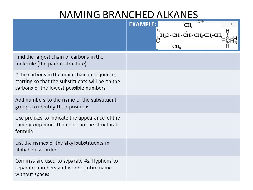 NAMING BRANCHED ALKANES EXAMPLE: Find the largest chain of carbons in the molecule (the parent structure) # the carbons in the main chain in sequence, starting so that the substituents will be on the carbons of the lowest possible numbers Add numbers to the name of the substituent groups to identify their positions Use prefixes to indicate the appearance of the same group more than once in the structural formula List the names of the alkyl substituents in alphabetical order Commas are used to separate #s.