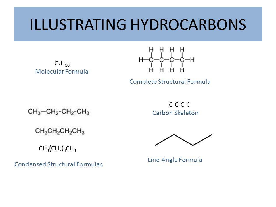ILLUSTRATING HYDROCARBONS C 4 H 10 Molecular Formula Complete Structural Formula Condensed Structural Formulas CH 3 (CH 2 ) 3 CH 3 C-C-C-C Carbon Skeleton Line-Angle Formula
