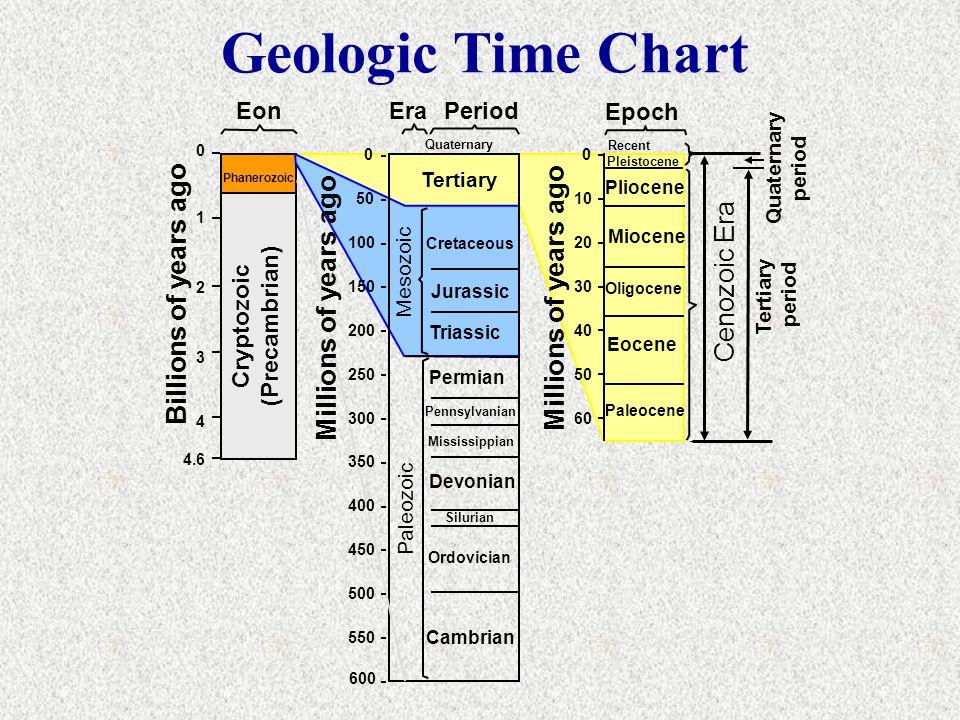 0 50 100 150 200 250 300 350 400 450 500 550 600 0 10 20 30 40 50 60 Cryptozoic (Precambrian) Phanerozoic Quaternary Tertiary Cretaceous Jurassic Tria
