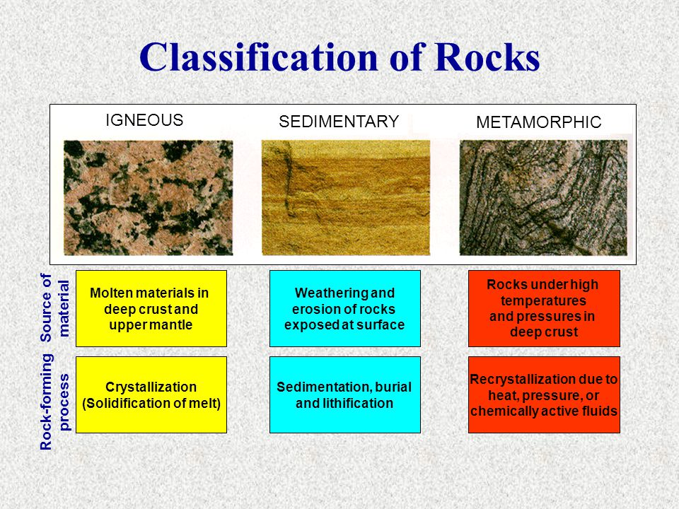 Classification of Rocks SEDIMENTARY Rock-forming process Source of material IGNEOUS METAMORPHIC Molten materials in deep crust and upper mantle Crysta