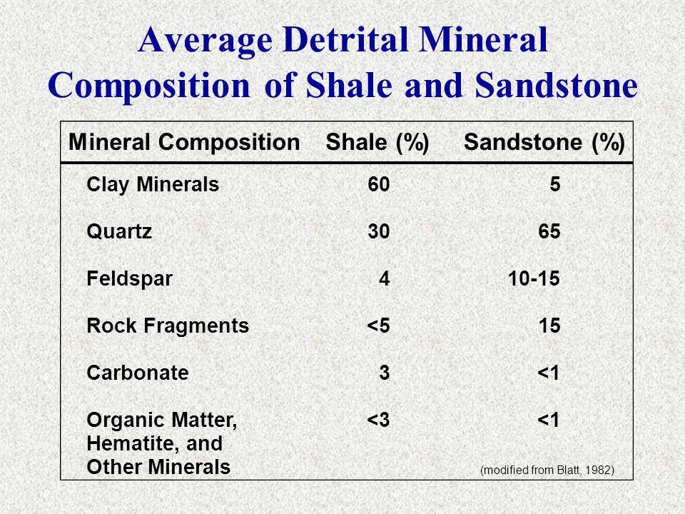 Average Detrital Mineral Composition of Shale and Sandstone Mineral CompositionShale (%)Sandstone (%) Clay Minerals Quartz Feldspar Rock Fragments Car