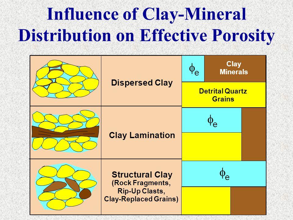 Dispersed Clay Clay Lamination Structural Clay (Rock Fragments, Rip-Up Clasts, Clay-Replaced Grains)  e  e  e Clay Minerals Detrital Quartz Grains