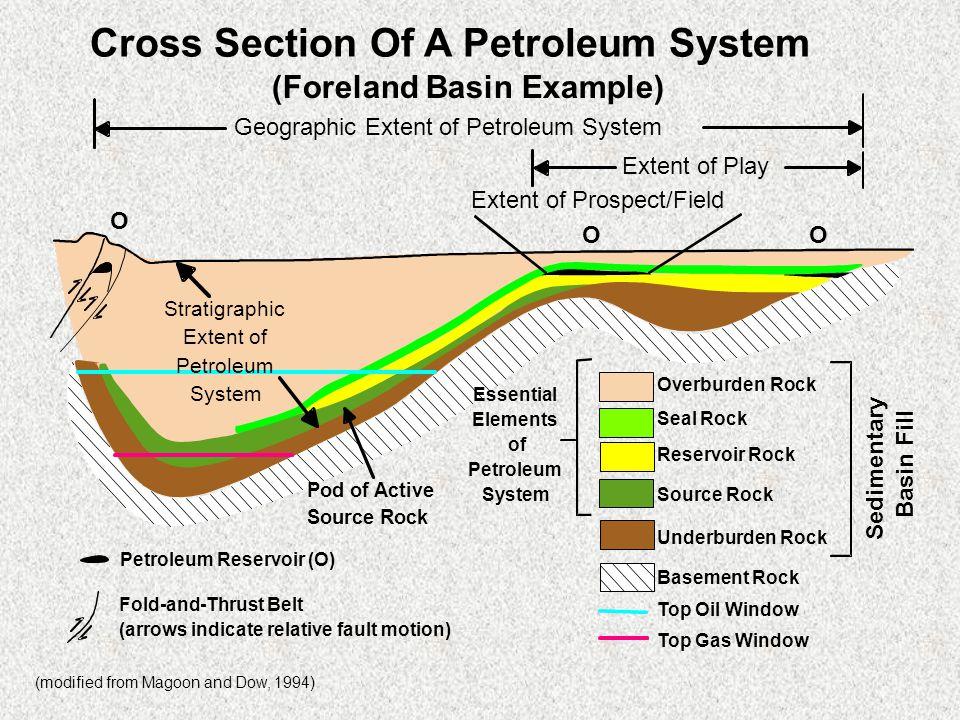 Cross Section Of A Petroleum System Overburden Rock Seal Rock Reservoir Rock Source Rock Underburden Rock Basement Rock Top Oil Window Top Gas Window