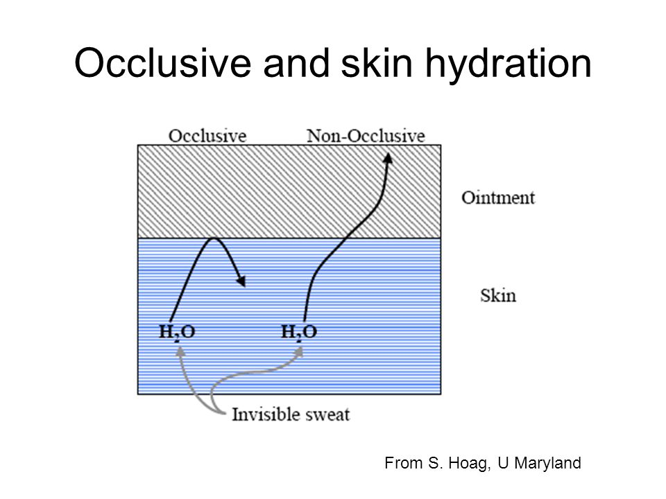 Occlusive and skin hydration From S. Hoag, U Maryland