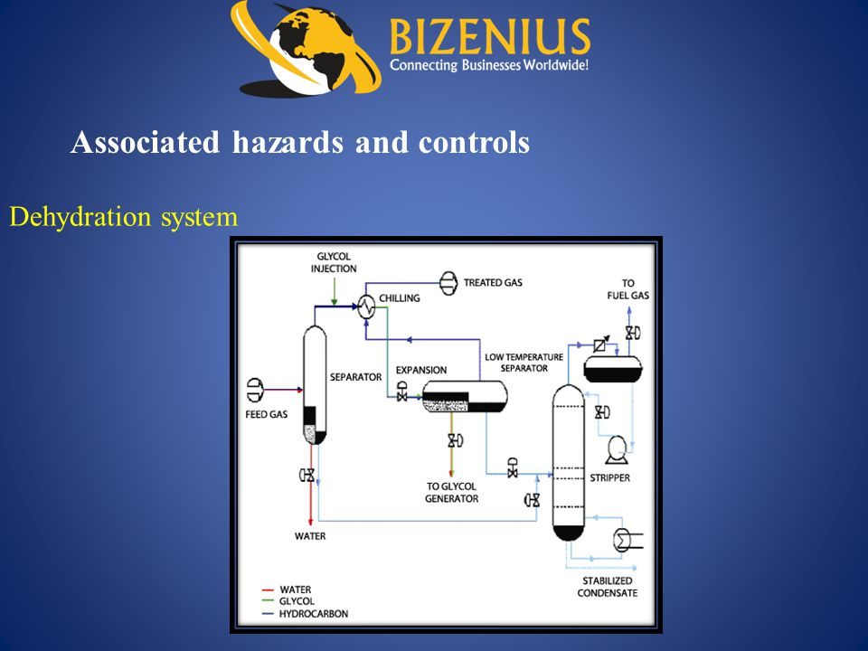Dehydration system Associated hazards and controls