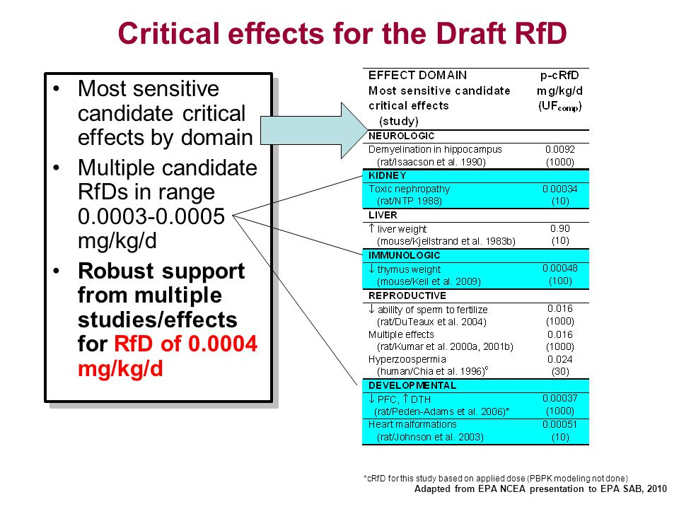 Critical effects for the Draft RfD Most sensitive candidate critical effects by domain Multiple candidate RfDs in range 0.0003-0.0005 mg/kg/d Robust s