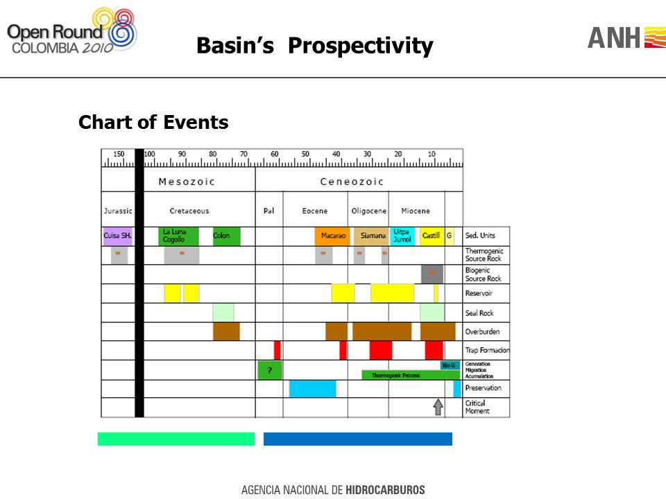 Basin's Prospectivity Chart of Events