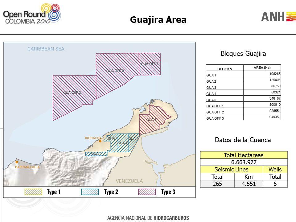 Total Hectareas 6.663.977 Seismic LinesWells TotalKmTotal 2654.5516 Guajira Area Bloques Guajira Datos de la Cuenca BLOCKS AREA (Ha) GUA 1 106265 GUA 2 125808 GUA 3 86750 GUA 4 50321 GUA 5 346167 GUA OFF 1 300610 GUA OFF 2 926551 GUA OFF 3 949351