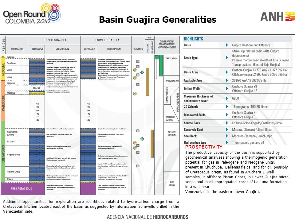 Basin Guajira Generalities PROSPECTIVITY The productive capacity of the basin is supported by geochemical analyses showing a thermogenic generation po