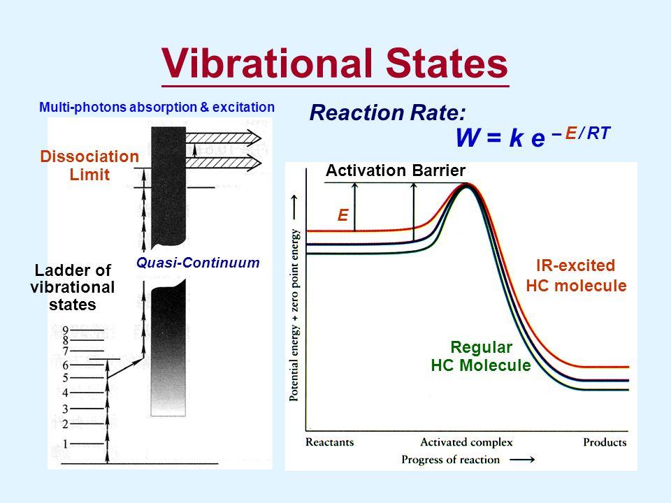 Vibrational States Quasi-Continuum Ladder of vibrational states Dissociation Limit Activation Barrier IR-excited HC molecule Regular HC Molecule E Rea