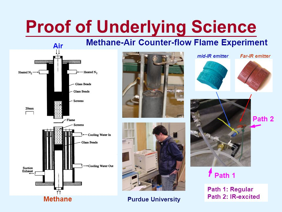 Proof of Underlying Science Methane-Air Counter-flow Flame Experiment Air Methane Path 1 Path 2 Path 1: Regular Path 2: IR-excited Far-IR emittermid-I