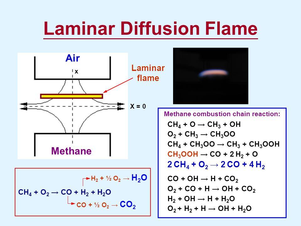 Laminar Diffusion Flame Air Methane Laminar flame Methane combustion chain reaction: CH 4 + O → CH 3 + OH O 2 + CH 3 → CH 3 OO CH 4 + CH 3 OO → CH 3 +