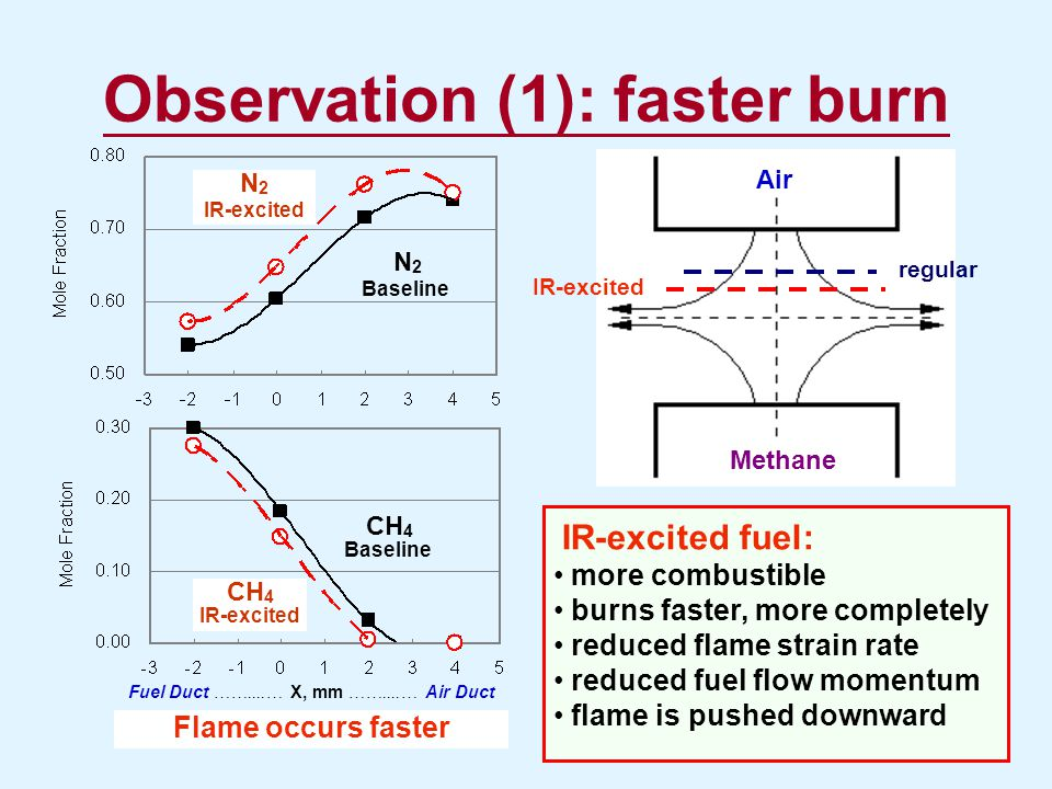 Observation (1): faster burn Fuel Duct ……....… X, mm ……....… Air Duct N 2 Baseline N 2 IR-excited CH 4 Baseline CH 4 IR-excited Flame occurs faster re