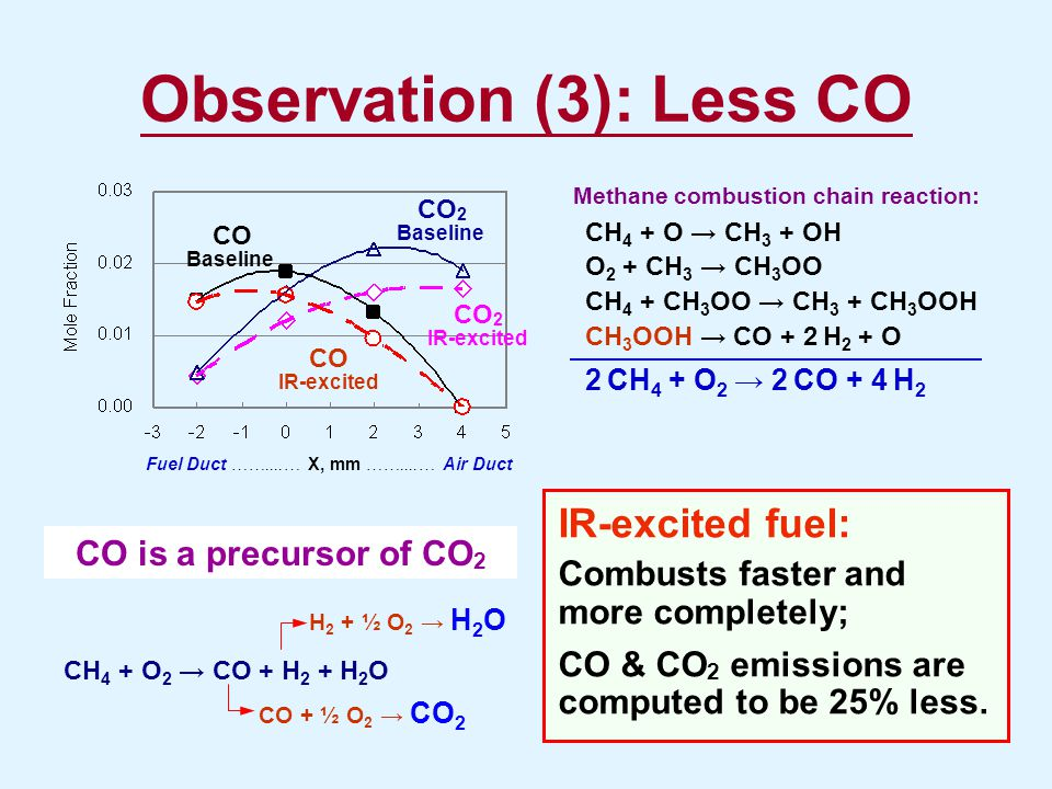 Observation (3): Less CO Fuel Duct ……....… X, mm ……....… Air Duct CO IR-excited CO Baseline CO 2 IR-excited CO 2 Baseline CO is a precursor of CO 2 Me