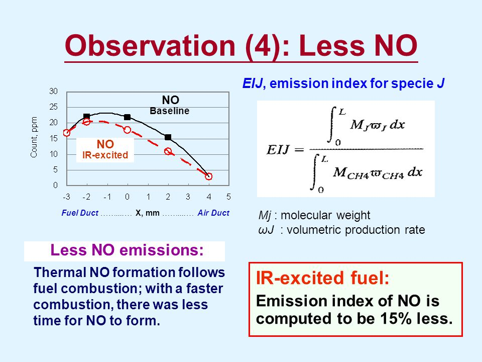 Observation (4): Less NO NO Baseline NO IR-excited Fuel Duct ……....… X, mm ……....… Air Duct Less NO emissions: Thermal NO formation follows fuel combu