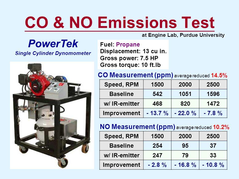 CO & NO Emissions Test Speed, RPM150020002500 Baseline54210511596 w/ IR-emitter4688201472 Improvement- 13.7 %- 22.0 %- 7.8 % Speed, RPM150020002500 Ba