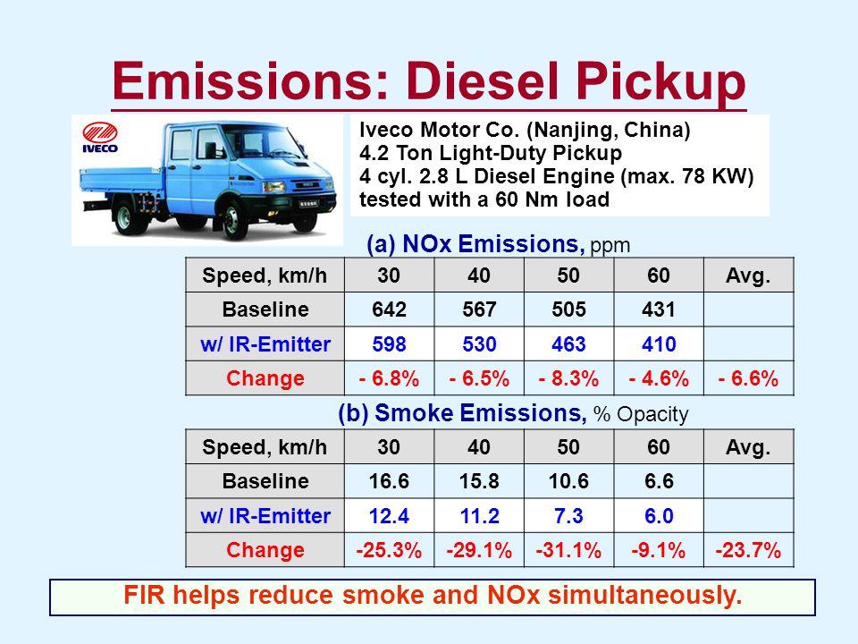 Emissions: Diesel Pickup Speed, km/h30405060Avg. Baseline642567505431 w/ IR-Emitter598530463410 Change- 6.8%- 6.5%- 8.3%- 4.6%- 6.6% Speed, km/h304050
