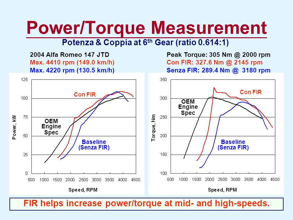 Power/Torque Measurement Potenza & Coppia at 6 th Gear (ratio 0.614:1) FIR helps increase power/torque at mid- and high-speeds. 2004 Alfa Romeo 147 JT