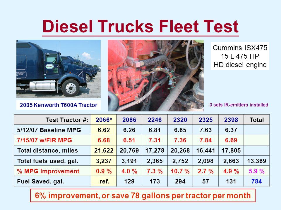 Diesel Trucks Fleet Test Test Tractor #:2066*20862246232023252398Total 5/12/07 Baseline MPG6.626.266.816.657.636.37 7/15/07 w/FIR MPG6.686.517.317.367