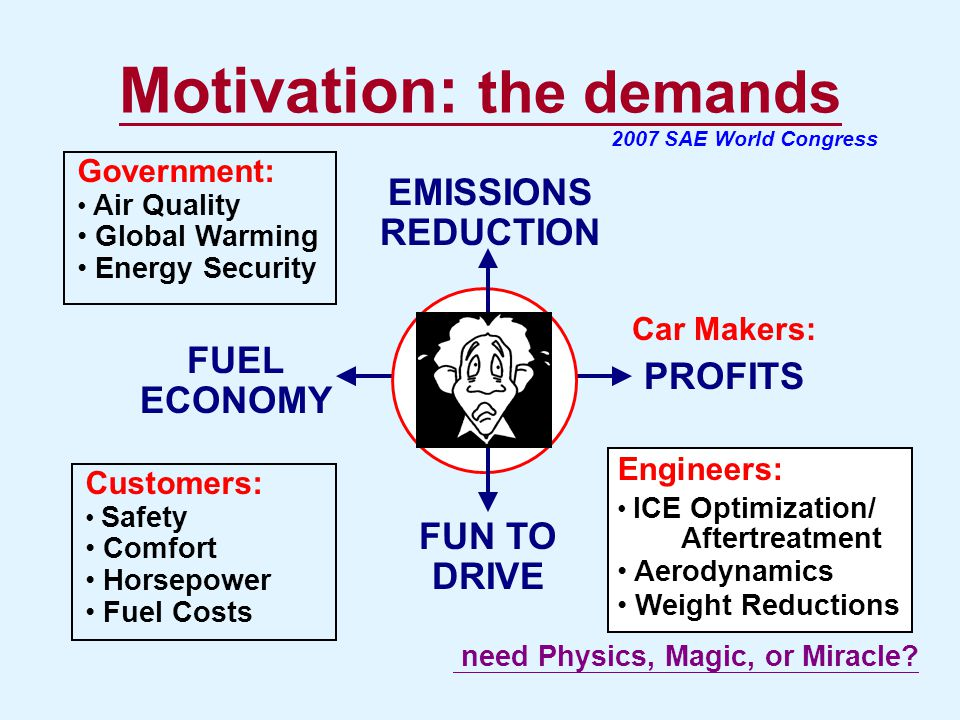 Motivation: the demands FUEL ECONOMY PROFITS FUN TO DRIVE EMISSIONS REDUCTION Government: Air Quality Global Warming Energy Security Customers: Safety