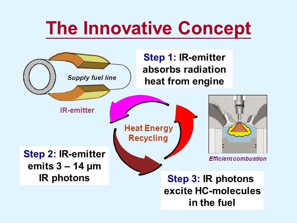 The Innovative Concept Step 1: IR-emitter absorbs radiation heat from engine Step 2: IR-emitter emits 3 – 14 μm IR photons Step 3: IR photons excite H