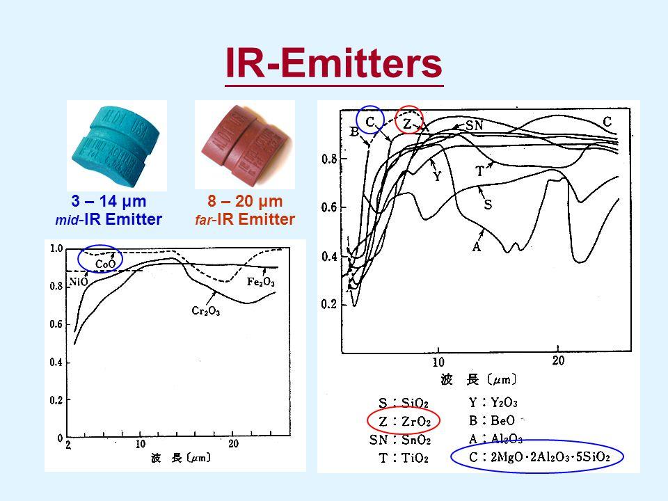IR-Emitters 8 – 20 μm far -IR Emitter 3 – 14 μm mid -IR Emitter