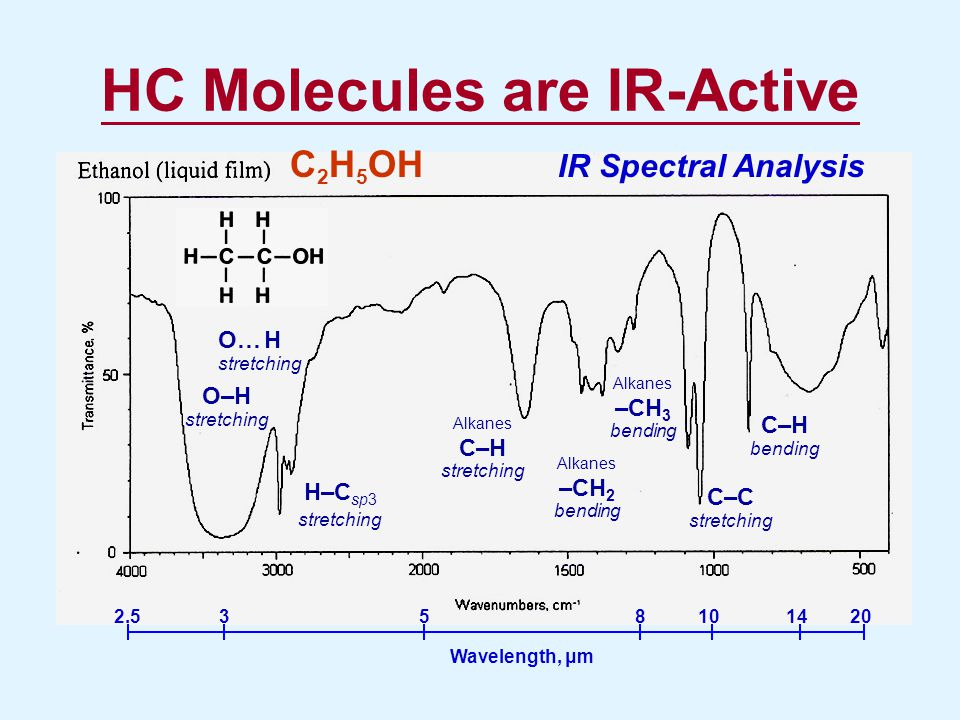 Summary of Observations IR-excitation makes methane combust faster and more completely Less Fuel Consumption Rate less CO and CO 2 emissions less NO emissions The first scientific proof of IR-excited fuel technology