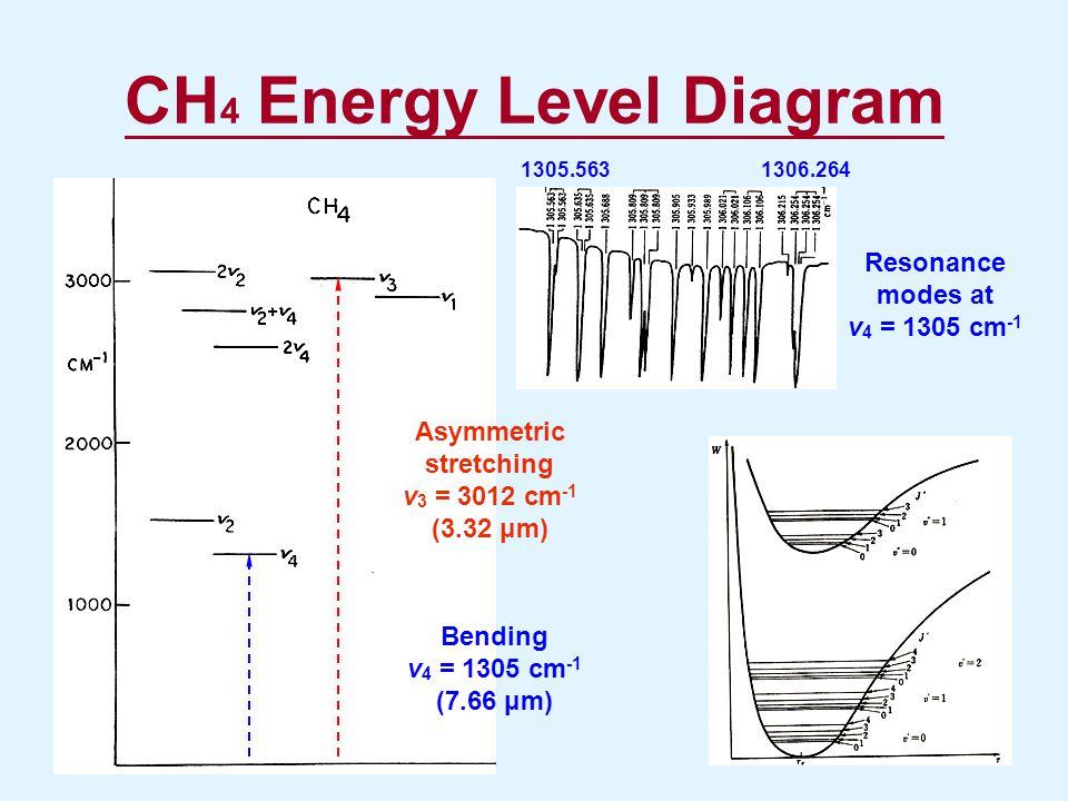 CH 4 Energy Level Diagram Asymmetric stretching v 3 = 3012 cm -1 (3.32 μm) Bending v 4 = 1305 cm -1 (7.66 μm) Resonance modes at v 4 = 1305 cm -1 1305