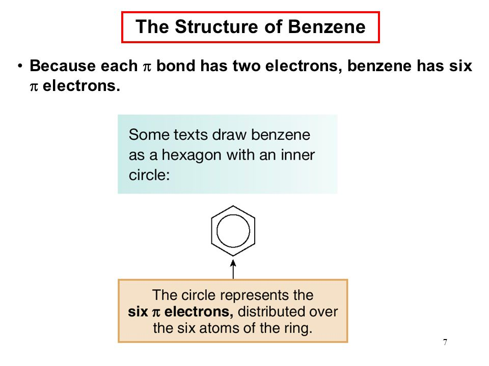 7 Because each  bond has two electrons, benzene has six  electrons. The Structure of Benzene