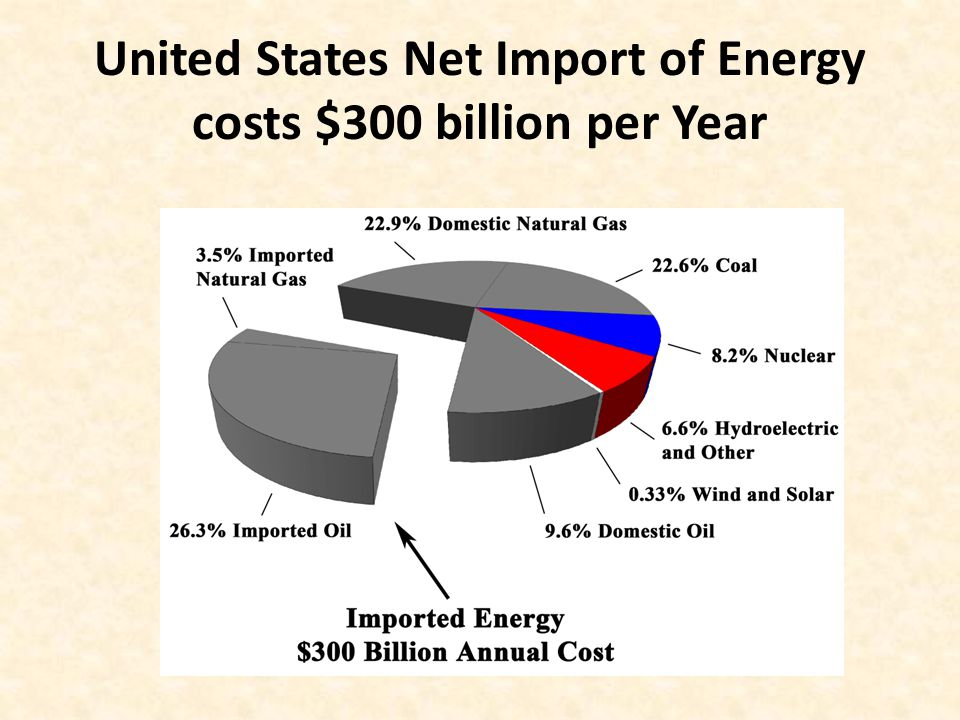 United States Net Import of Energy costs $300 billion per Year