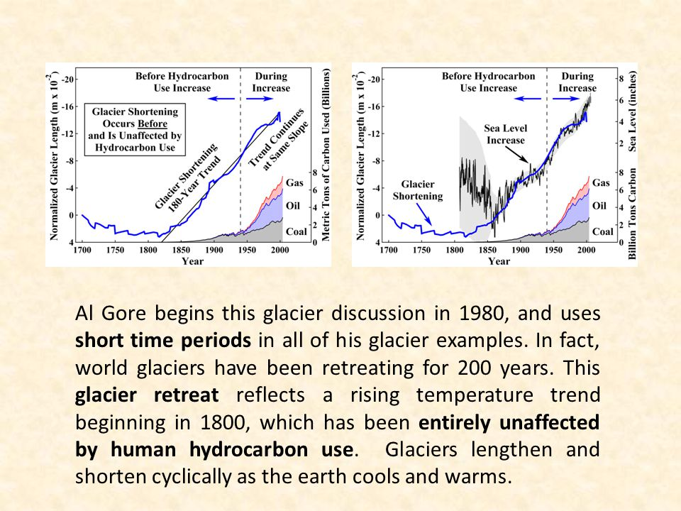 Al Gore begins this glacier discussion in 1980, and uses short time periods in all of his glacier examples.