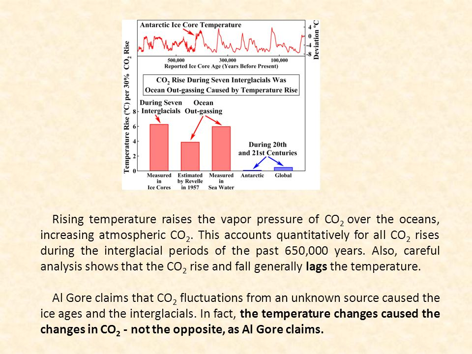Rising temperature raises the vapor pressure of CO 2 over the oceans, increasing atmospheric CO 2.