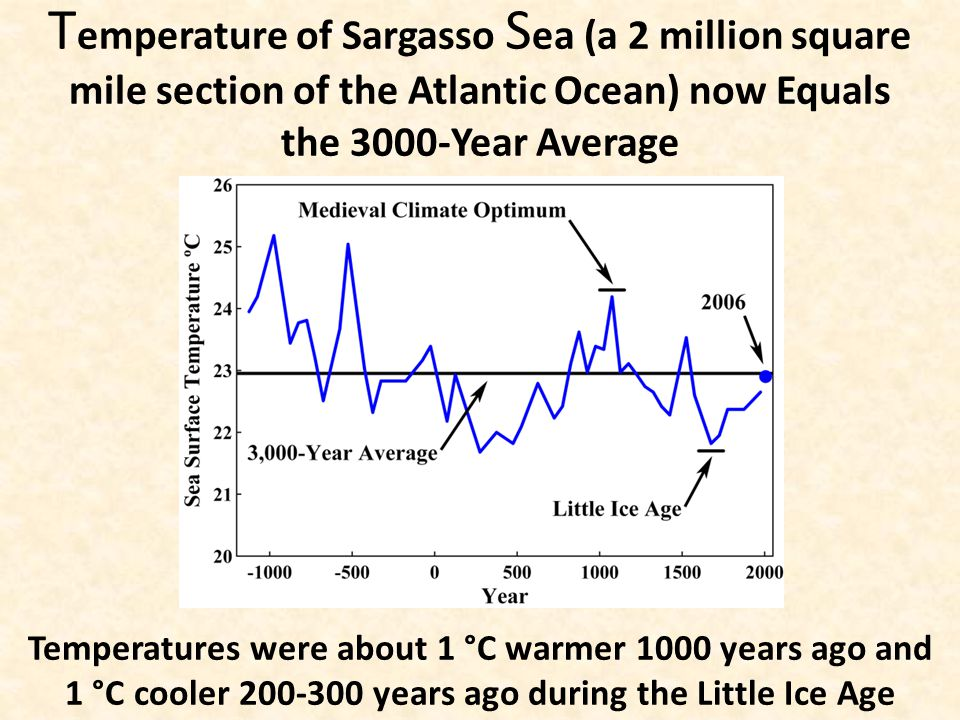 T emperature of Sargasso S ea (a 2 million square mile section of the Atlantic Ocean) now Equals the 3000-Year Average Temperatures were about 1 °C warmer 1000 years ago and 1 °C cooler 200-300 years ago during the Little Ice Age