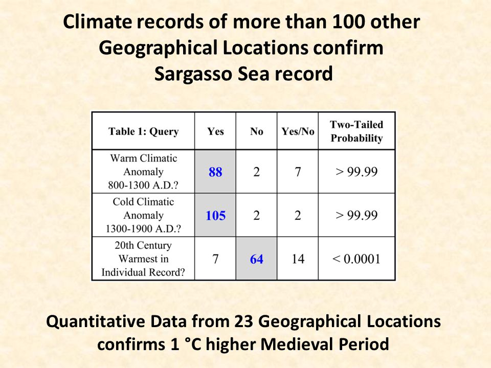 Climate records of more than 100 other Geographical Locations confirm Sargasso Sea record Quantitative Data from 23 Geographical Locations confirms 1 °C higher Medieval Period