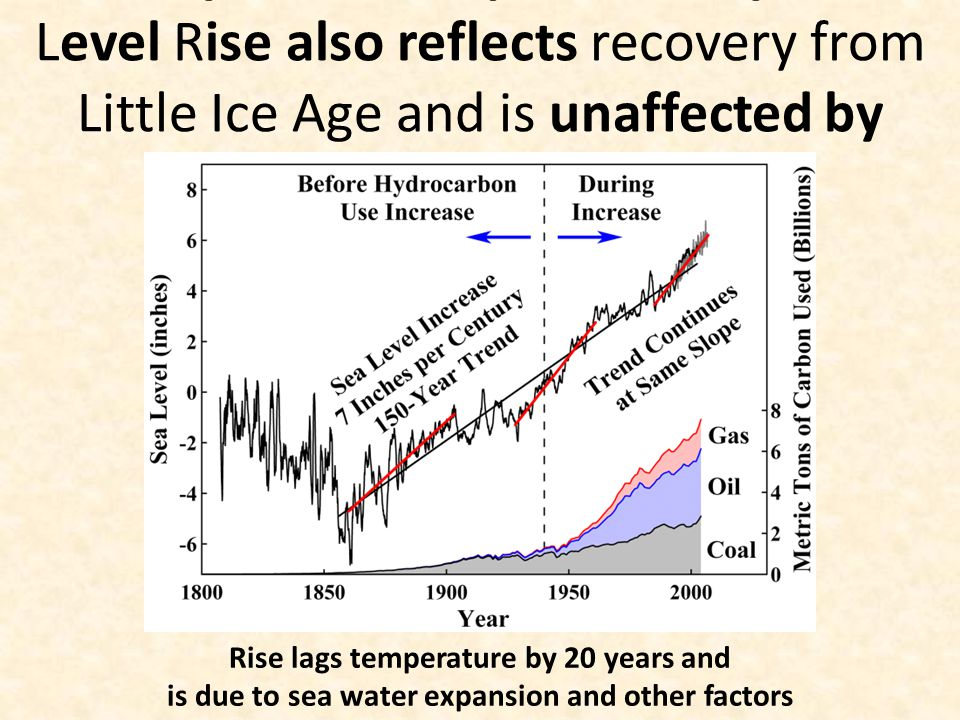 150-year 7-inch-per-century Sea Level Rise also reflects recovery from Little Ice Age and is unaffected by hydrocarbon use Rise lags temperature by 20 years and is due to sea water expansion and other factors