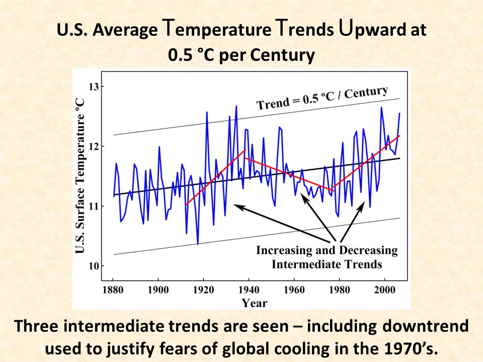 U.S. Average T emperature T rends U pward at 0.5 °C per Century Three intermediate trends are seen – including downtrend used to justify fears of glob