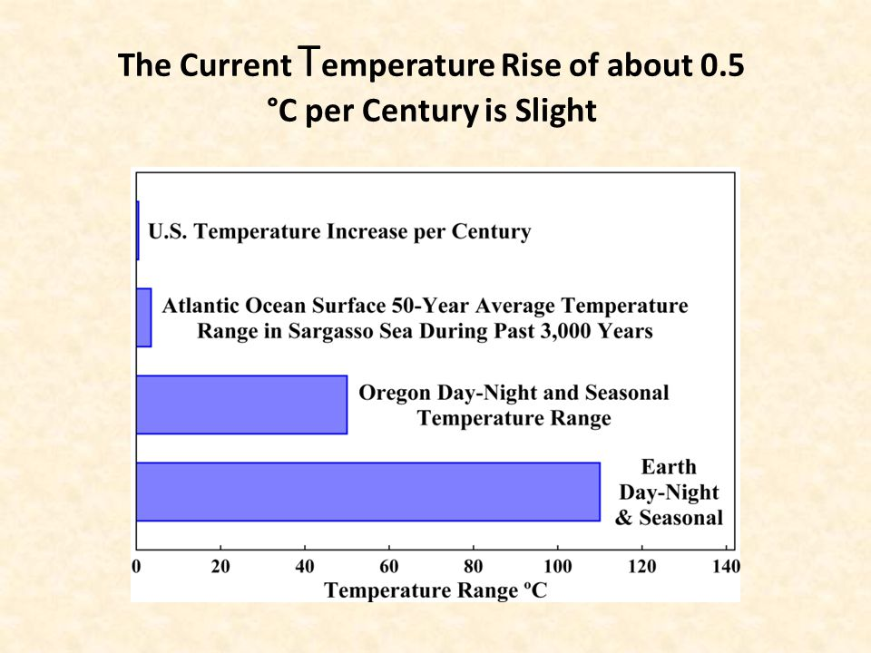 The Current T emperature Rise of about 0.5 °C per Century is Slight