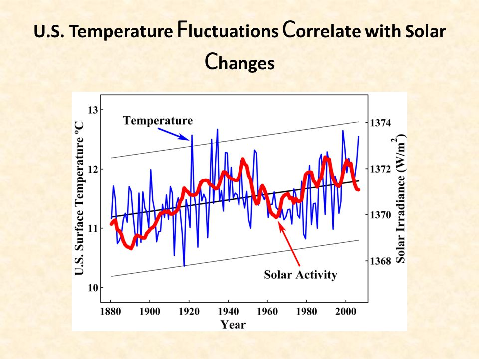 U.S. Temperature F luctuations C orrelate with Solar C hanges