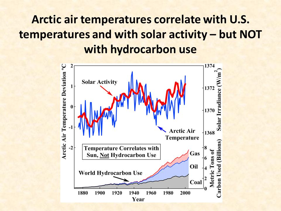 Arctic air temperatures correlate with U.S.
