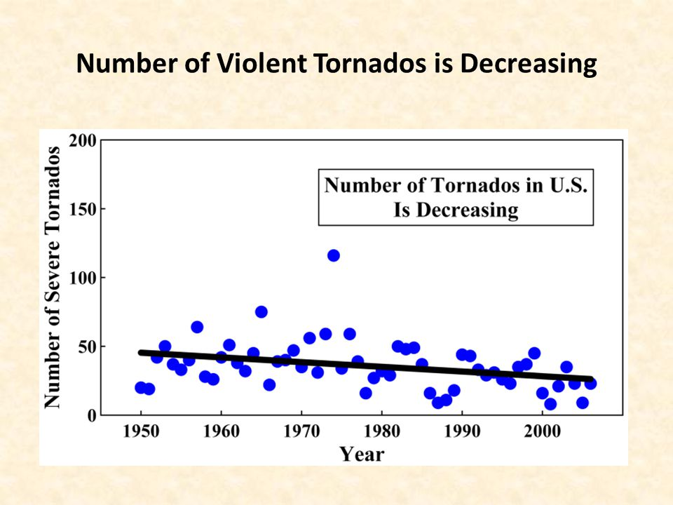 Number of Violent Tornados is Decreasing
