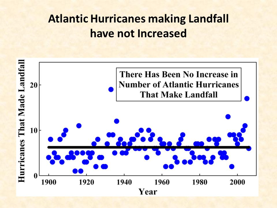Atlantic Hurricanes making Landfall have not Increased